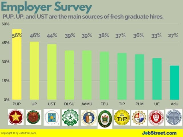 Jobstreet report phl top 10 schools that produced the best fresh jobstreet report phl top 10 schools that produced the best fresh grad hires stopboris Choice Image