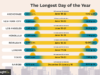 Longest Day in Every City in the World-differences